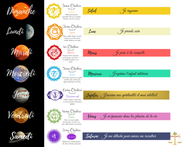 Semaine - planetes